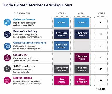 ECF Teacher hours.png
