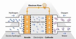 에너지의 미래, 고분자 전해질 연료전지(PEMFC)