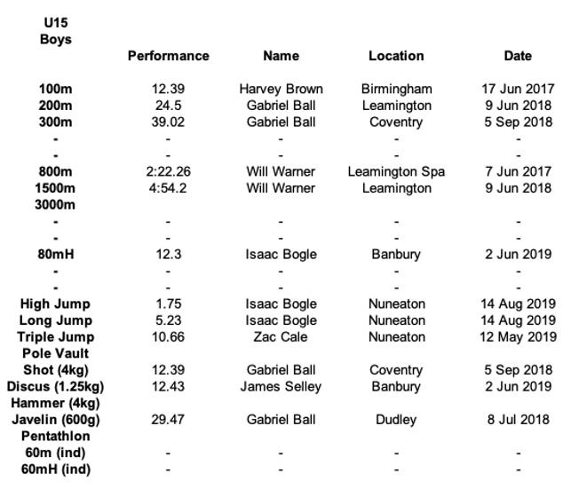 U15 Boys Results.png