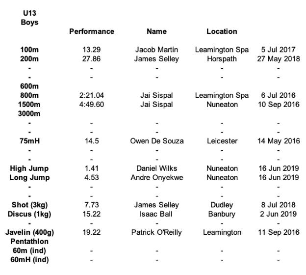 U13 Boys Results.png
