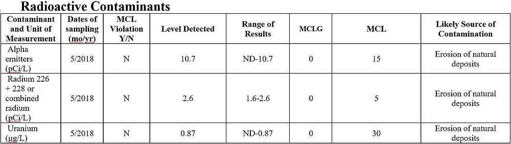 Chart of radioactive contaminants in water samples