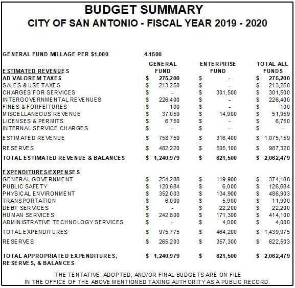 Advertisement of estimated San Antonio revenue and expenditures