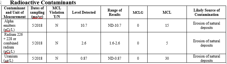 chart of radioactive contaminant levels