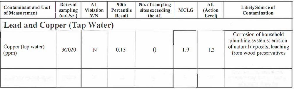 chart of lead and copper samples