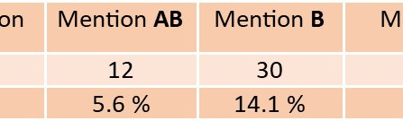 Résultats du DNB 2020