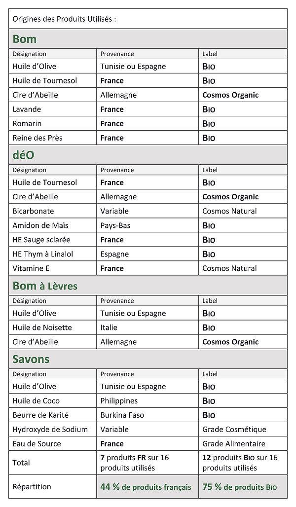 BOMA Ingrédients Naturels et Biologiques