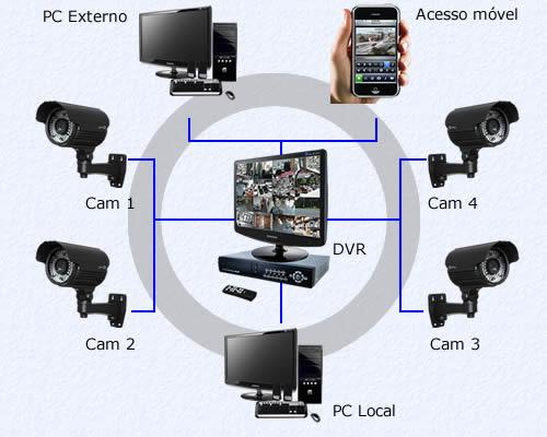 CFTV - circuito fechado de tv