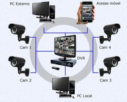 Circuito interno de Tv