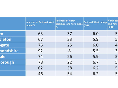 New research shows strong public support for East and West model of local government