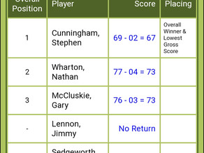 Wednesday Medal scores 9 & 18 hole comps