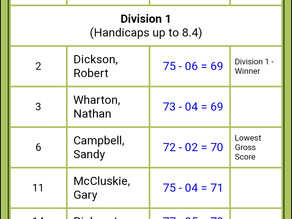 R&J Leather trophy results