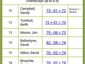 Hamilton district trophy results