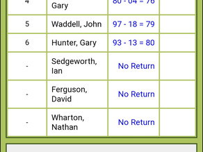Wednesday 18/9 hole medal results