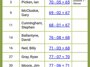 Club Championship 1st qualifier results