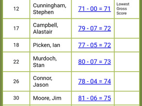 Captain, Committee & Quaich Results.