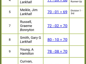 2020 Larkhall Open Results
