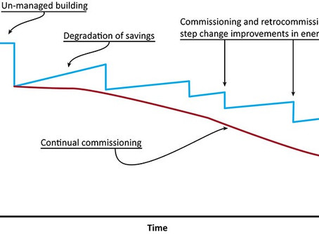 Continuous Commissioning Systems in New Construction