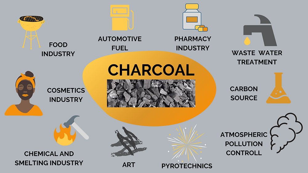 Charcoal can be used in food industry, cosmetics industry, chemical and smelting industry, art, pyrotechnics, atmospheric pollution control, carbon source, waste water treatment, pharmacy industry, automotive fuel.