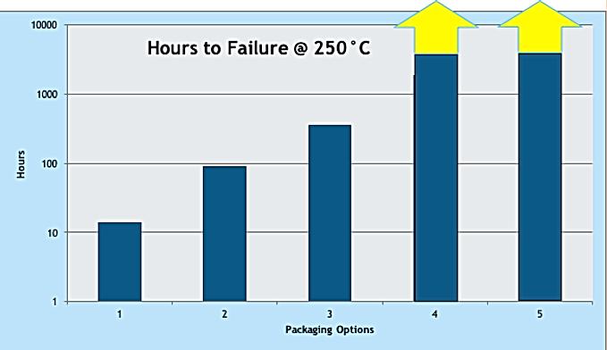Hours to Failure  @ 250 C
