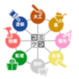 コミケン組織図
