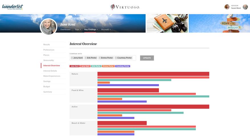 Client - Key Findings - Interest Overvie