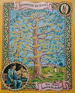Árbol de la Genealogía del Cante