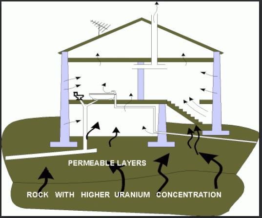 16 Reasons to Test for Radon in 2019