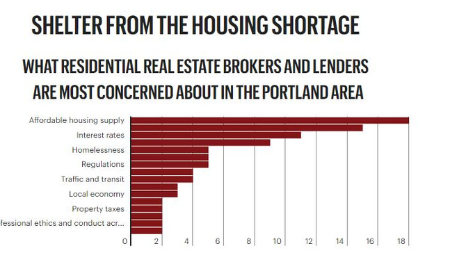 Low inventory squeezes Portland real estate market amid signs of easing