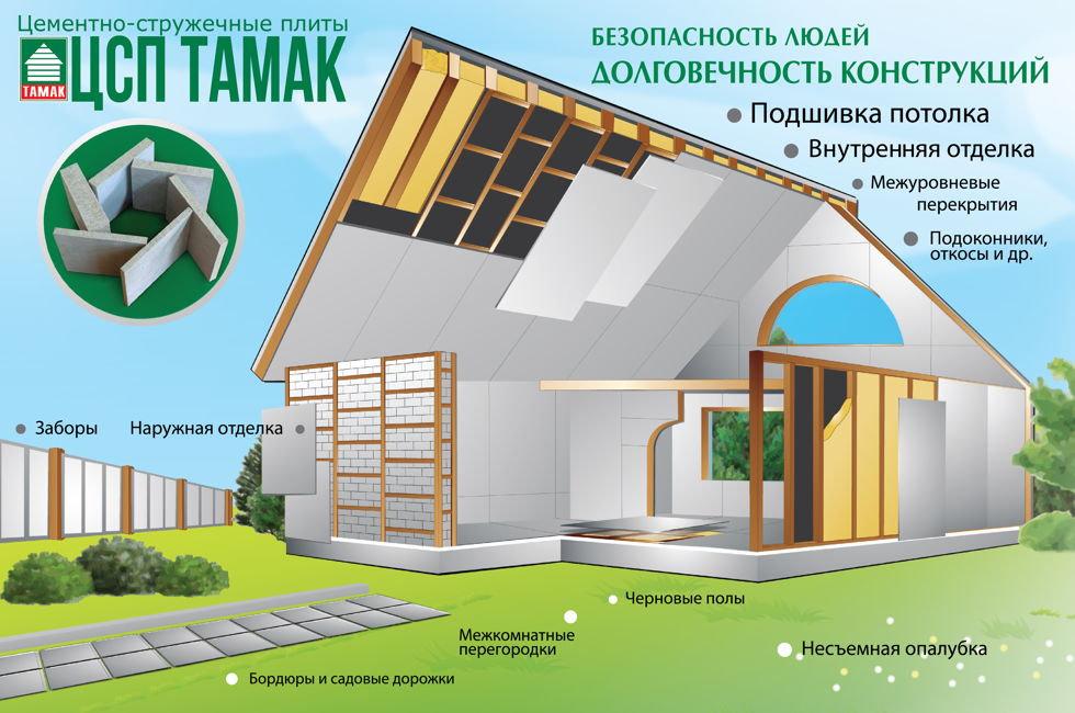 Цементно-стружечные плиты ТАМАК в кишиневе,  молдова