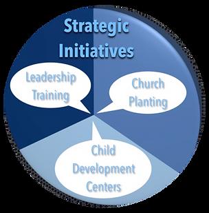 Strategic Initiatives.png