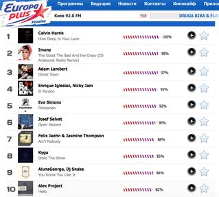 Europa+ / Euro Hit Top-40 (Ukraine) - №2!