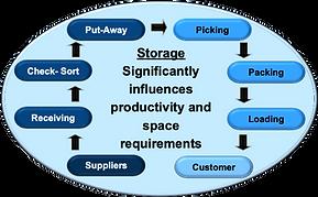 Trng - Storage.png