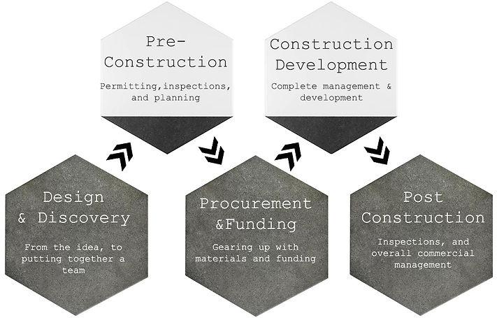 King's Construction Flow Chart.jpg