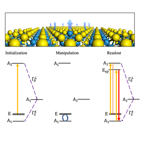Design of quantum defects for quantum computing and information science