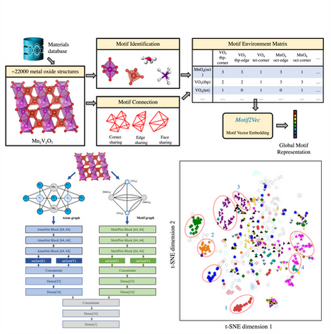 Physics informed machine learning for solid-state materials