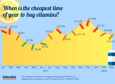 Looking for vitamin bargains?