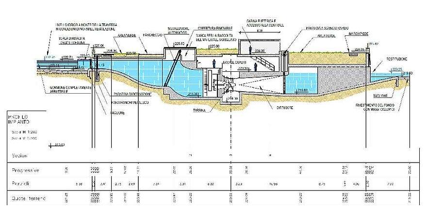 Schema della nuova centrale elettrica in lungodora Savona a Torino