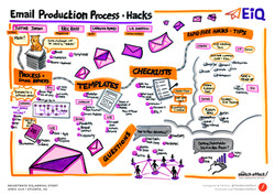 Email Production, Process & Hacks