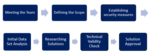 Data Science Project Process