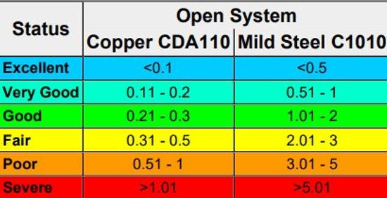 Analyse coupons de corrosion  TGWTExpertise plateforme en ligne traitement d'eau TGWT