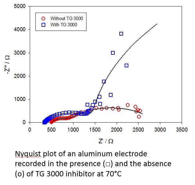 TGWT Nyquist plot on Alum electrode
