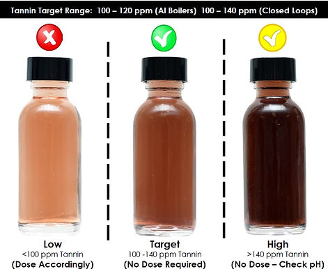 Color Test for Tannins Water Treatment TGWT