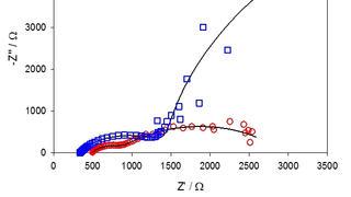 TGWT Nyquist Plot on Tannin Molecule