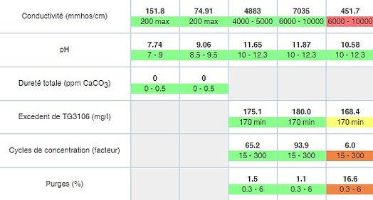 Code de couleur paramètres TGWTExpertise plateforme en ligne traitement d'eau TGWT