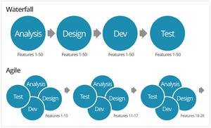 Agile คืออะไร