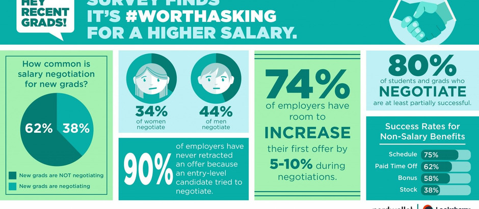 Do You Know How To Negotiate Your Salary?