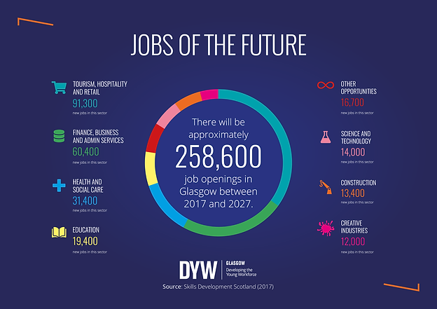 10 DYW _ Jobs of the Future 2.png
