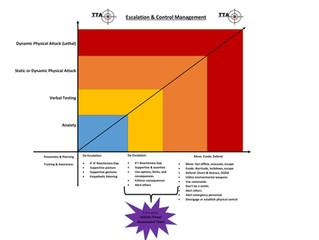 TTA Insight: Move, Evade, Defend