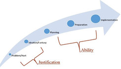 TTA Insight: The Power of Justification