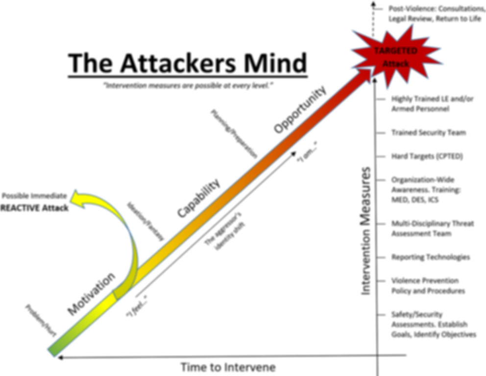 The Attackers Mind TTA